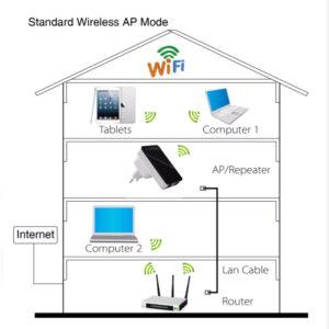 Wireless N Mini Wifi Router 300Mbps